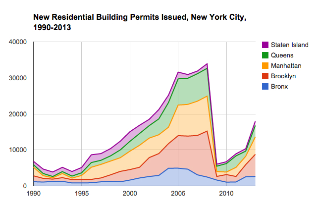 Data from the U.S. Census Bureau